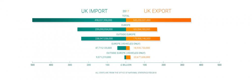 Graph showing import and export figures for UK in 2017